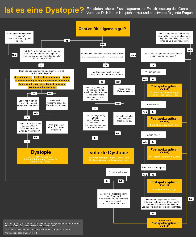 Flussdiagramm: Ist es eine Dystopie? Ursprünglich erstellt von Erin Bowman