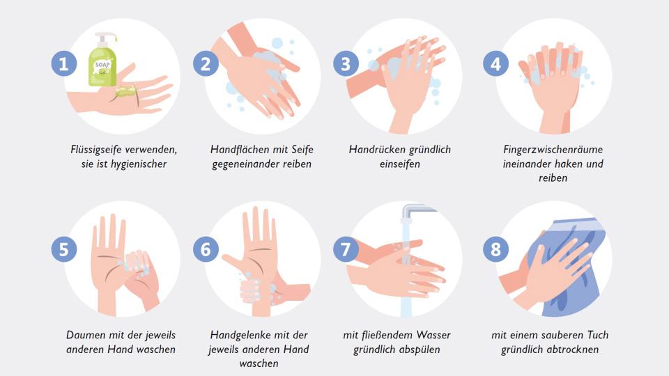 Um die Verbreitung des Corona-Virus weiter einzudämmen, ist regelmäßiges Händewaschen unerlässlich.